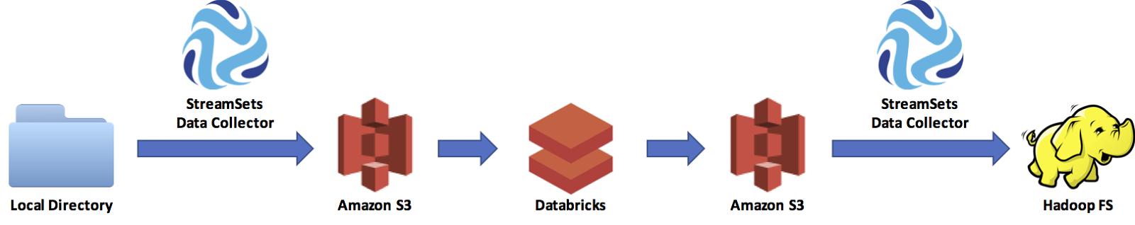 databricksflow