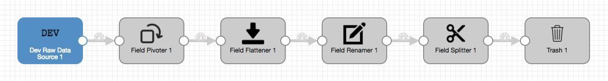 Field Pipeline