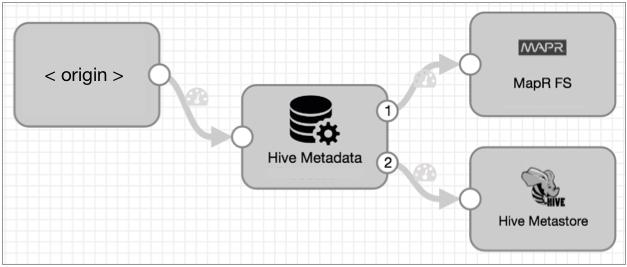 HiveMeta-MapR-Pipeline