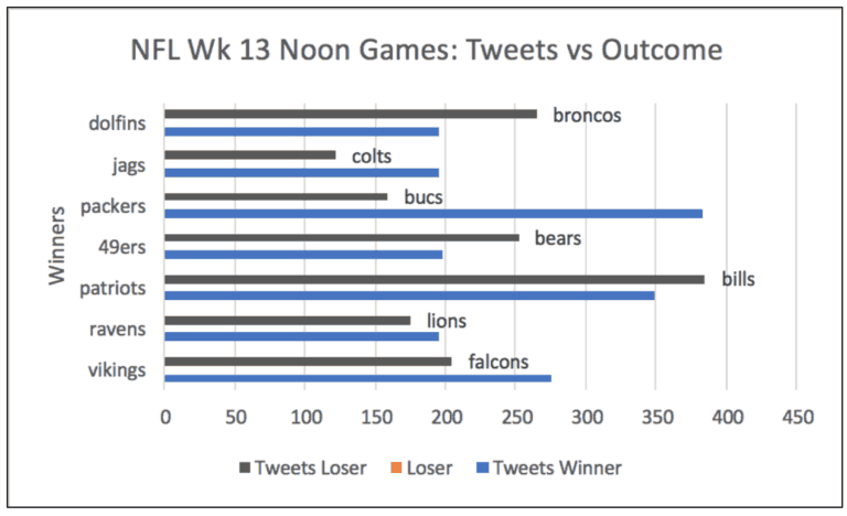NFL Wk 13 Noon Games: Tweets vs Outcome