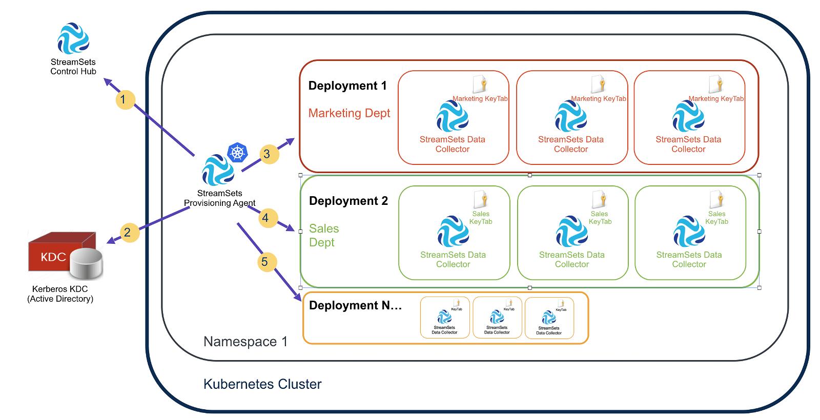 Automating Kerberos KeyTab Generation for Kubernetes-based Deployments
