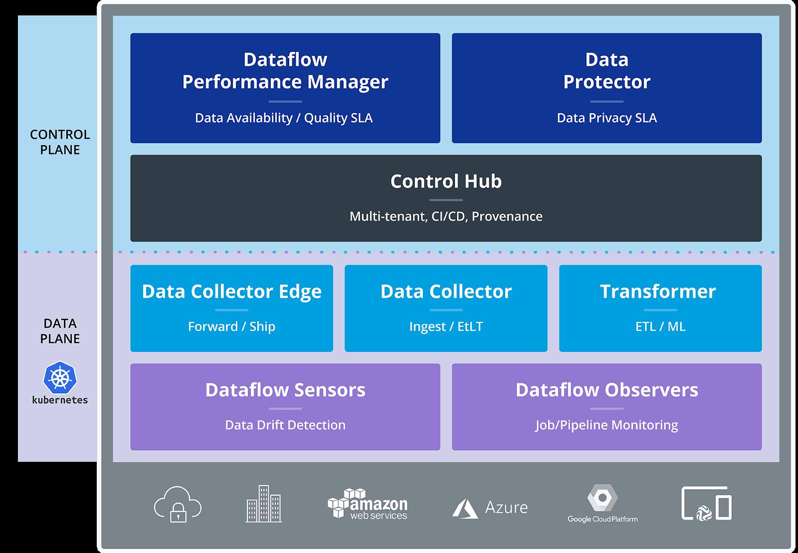 StreamSets Product Platform