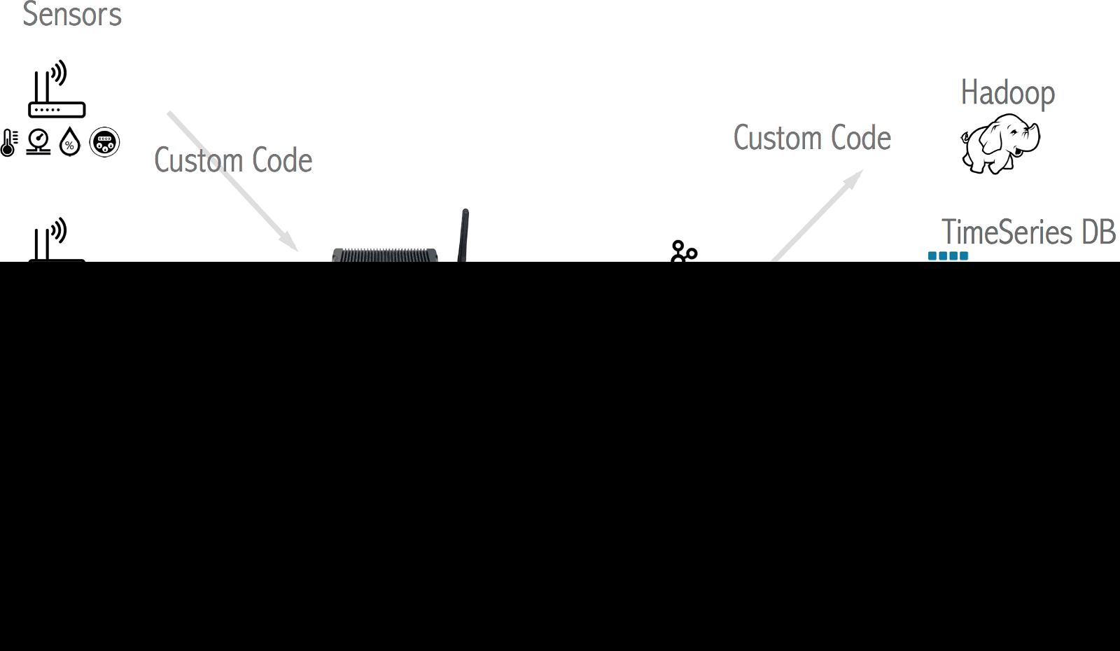 Custom IoT Solution