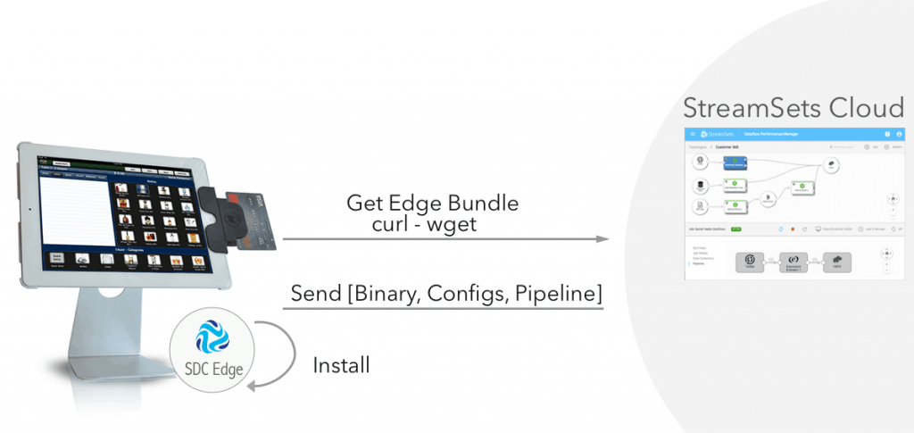 automated deployment of SDC Edge