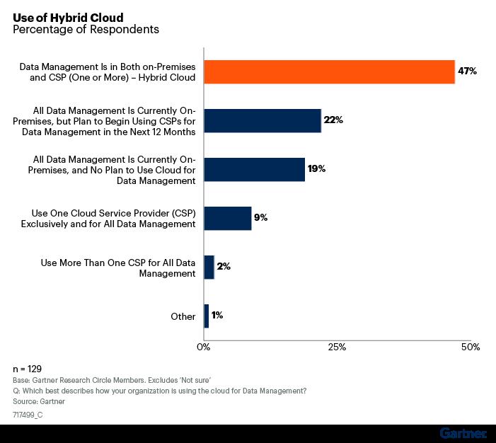 Gartner Research Use Of Hybrid Cloud Bar Chart