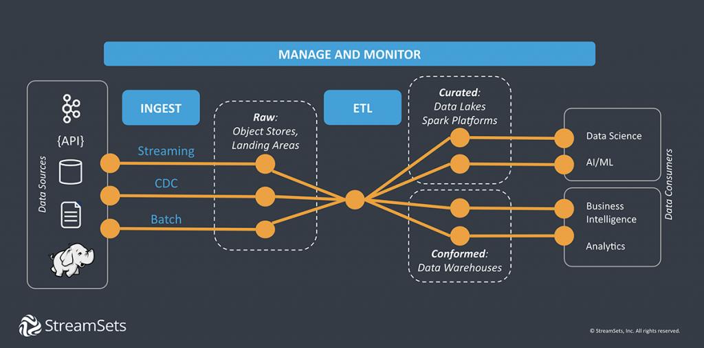 Data Ingestion as Part of Modern Data Integration