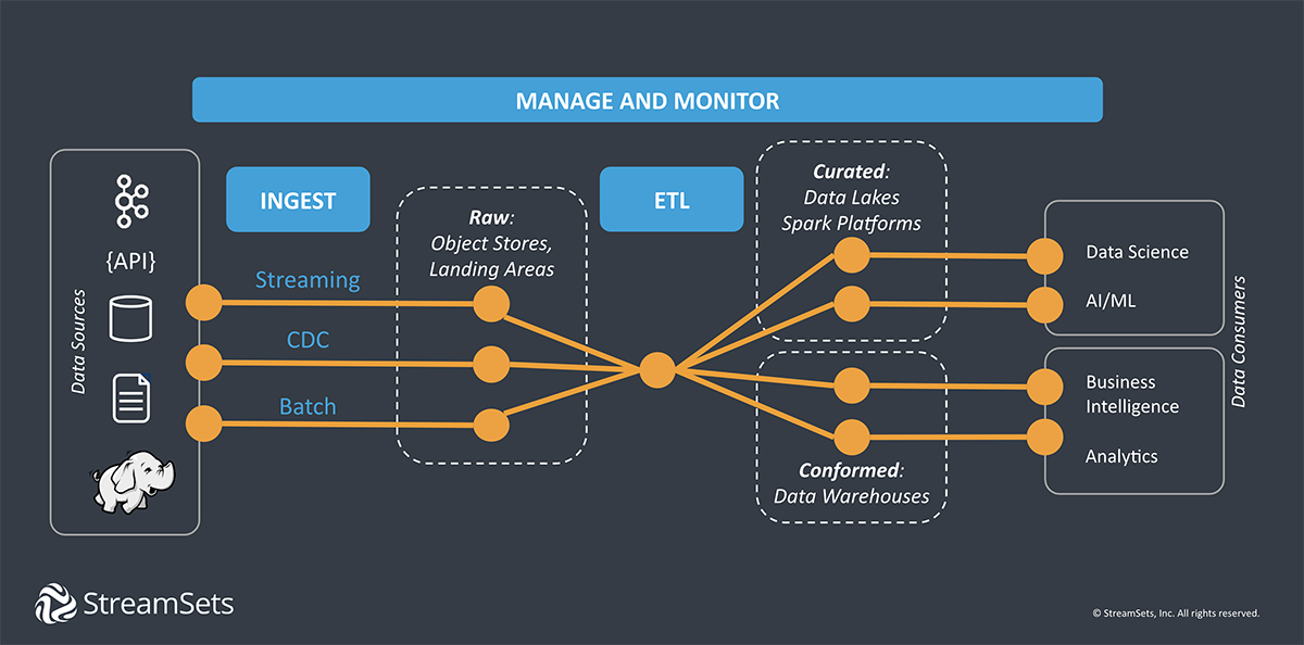 Data Integration For Data Engineers