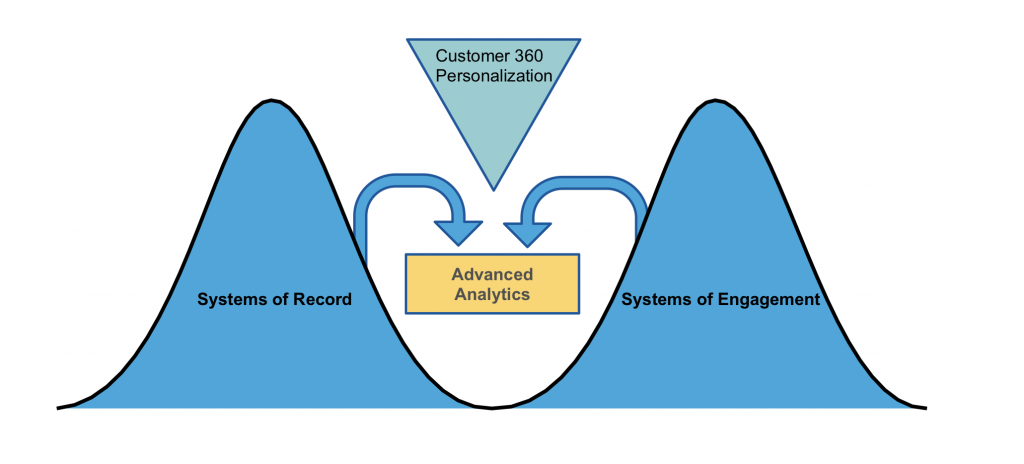EDW and EDL for Customer 360 Personalization