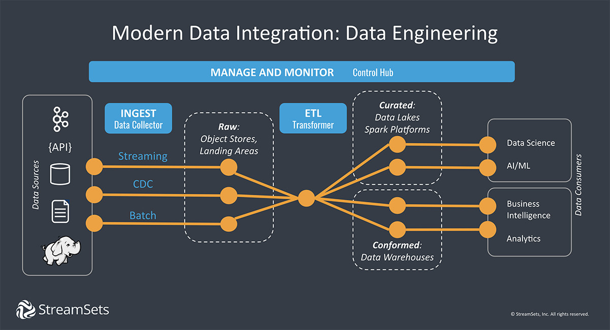 Modern Data Integration And Data Engineering Pipelines