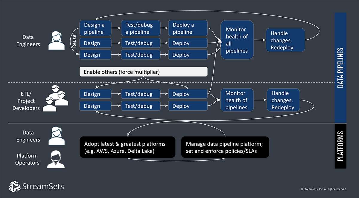 Data Engineering Ecosystem And Workflow