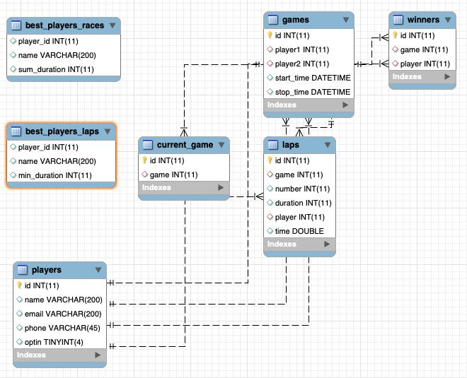 Slot car database schema