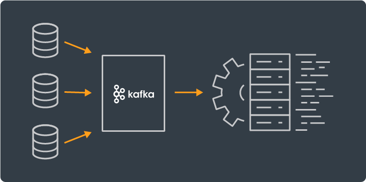Kafka Dataflows For Real-time Applications