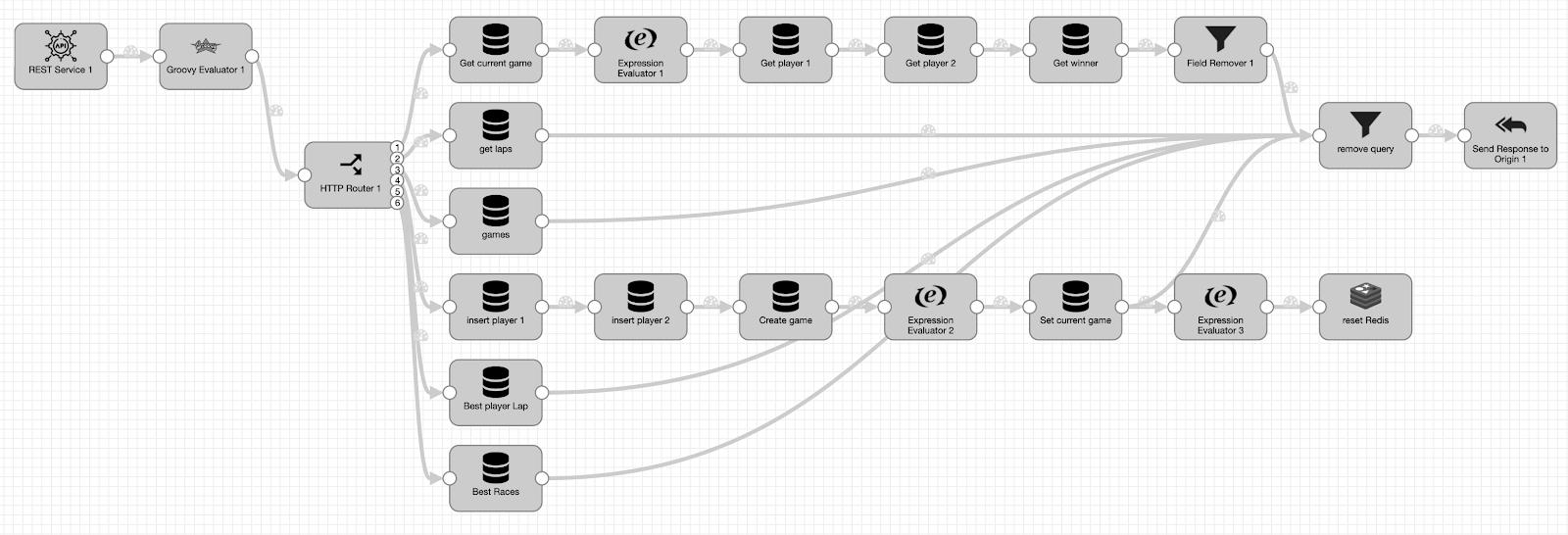 StreamSets Data Collector microservice pipeline