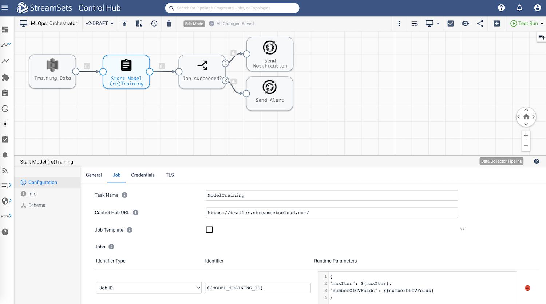 MLflow Integration Pipeline On Databricks