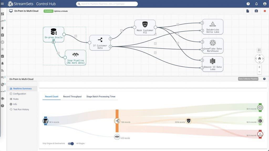 Multi-cloud Data Pipeline in Control Hub